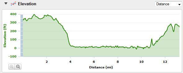 http://www.trail-running-blog.com/wp-content/uploads/2010/08/afc-half-marathon-elevation.jpg