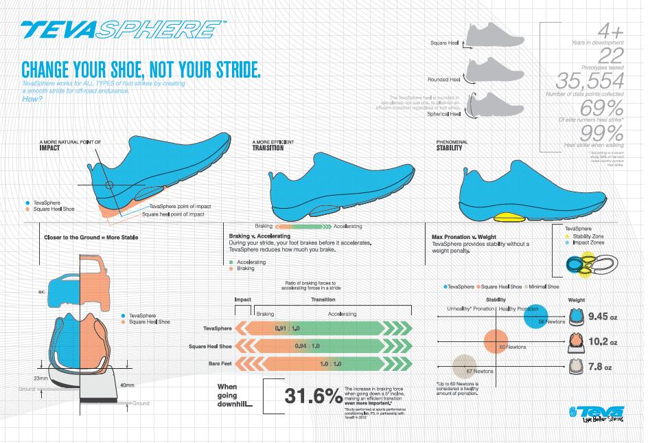 tevasphere infographic