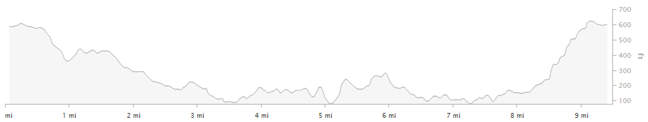 xterra trail run elevation profile