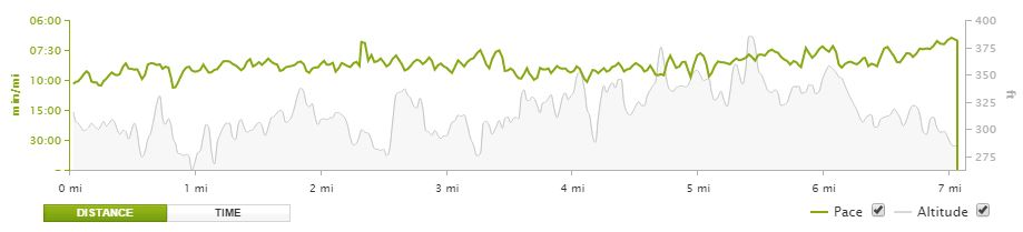Long Run Pace vs Elevation