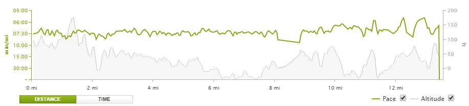RnR Seattle Pace & Elevation Chart